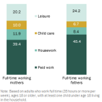 Pew Study on the  NewTwenty First Century Family Shows Who Does the Heavy Lifting in the Family Has Not Changed Much and They Need Our Help More Than Ever